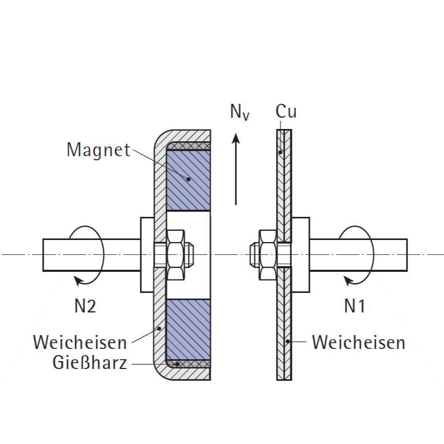 Wirbelstromkupplung